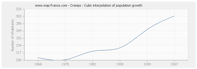 Cremps : Cubic interpolation of population growth