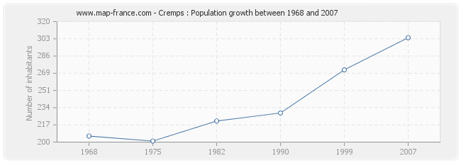Population Cremps