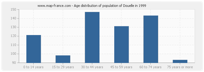 Age distribution of population of Douelle in 1999