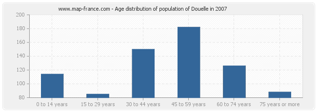 Age distribution of population of Douelle in 2007