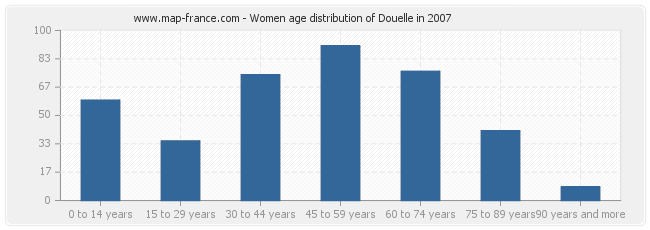 Women age distribution of Douelle in 2007
