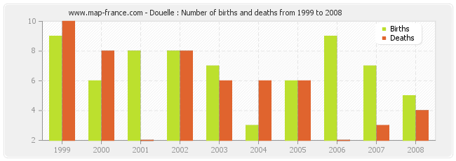 Douelle : Number of births and deaths from 1999 to 2008
