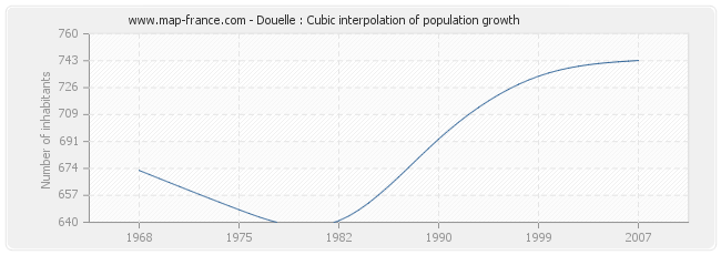 Douelle : Cubic interpolation of population growth