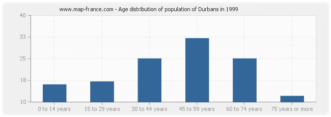 Age distribution of population of Durbans in 1999