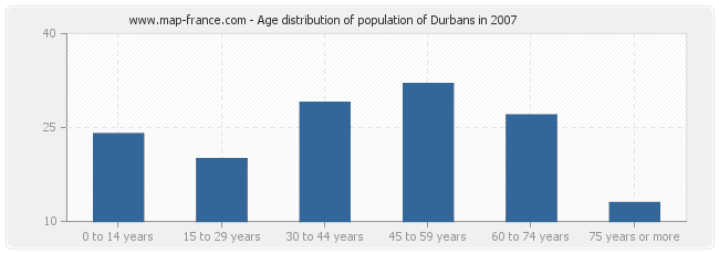 Age distribution of population of Durbans in 2007
