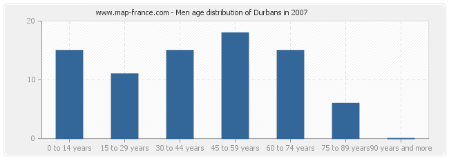Men age distribution of Durbans in 2007