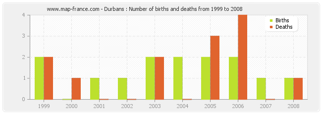 Durbans : Number of births and deaths from 1999 to 2008