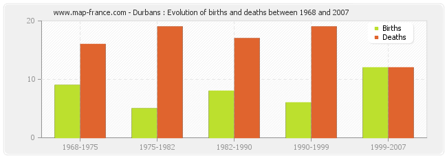 Durbans : Evolution of births and deaths between 1968 and 2007