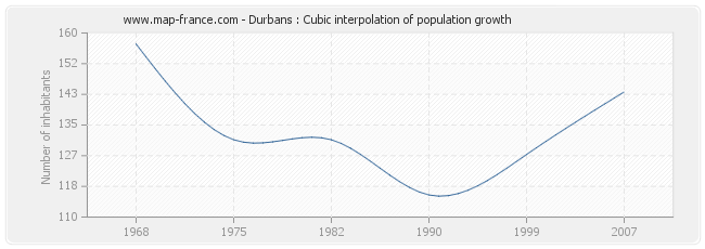 Durbans : Cubic interpolation of population growth