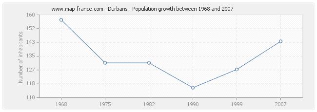 Population Durbans