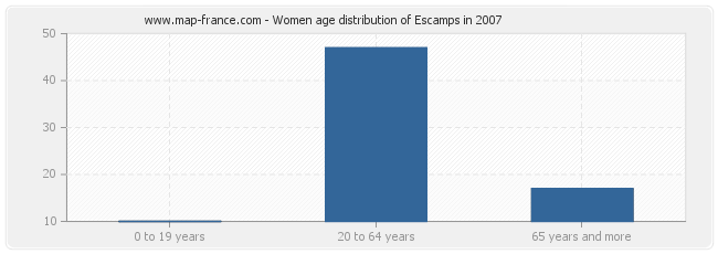 Women age distribution of Escamps in 2007