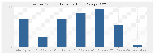 Men age distribution of Escamps in 2007