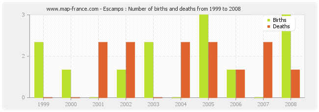 Escamps : Number of births and deaths from 1999 to 2008