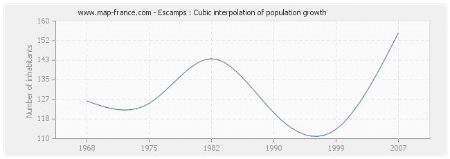 Escamps : Cubic interpolation of population growth