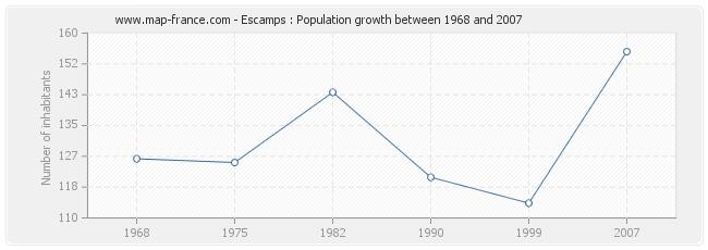 Population Escamps