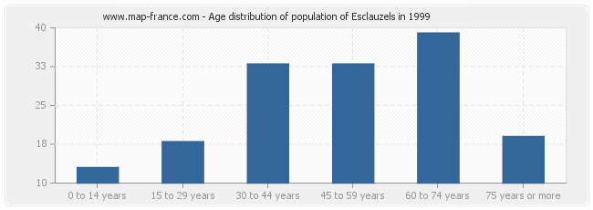 Age distribution of population of Esclauzels in 1999