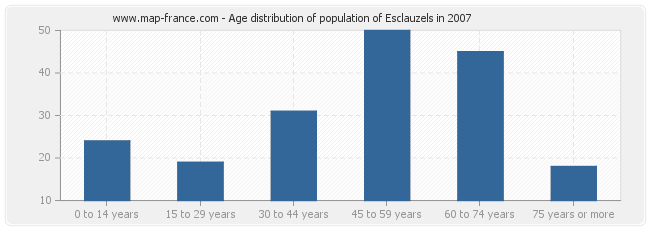 Age distribution of population of Esclauzels in 2007