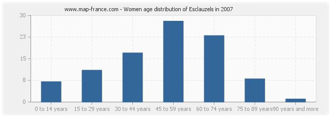 Women age distribution of Esclauzels in 2007