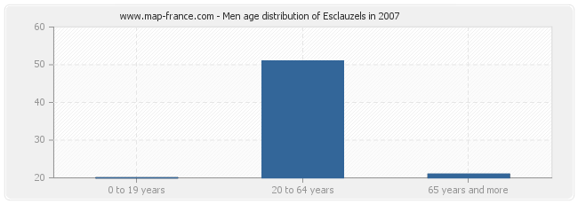 Men age distribution of Esclauzels in 2007