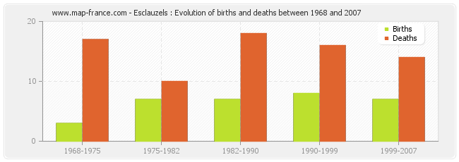 Esclauzels : Evolution of births and deaths between 1968 and 2007
