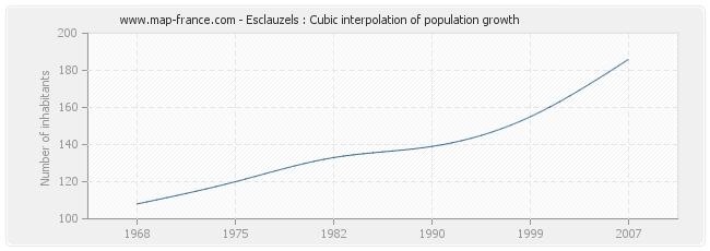 Esclauzels : Cubic interpolation of population growth