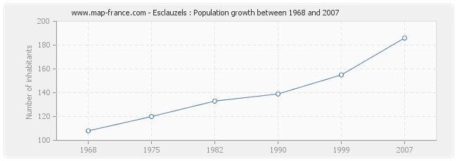 Population Esclauzels