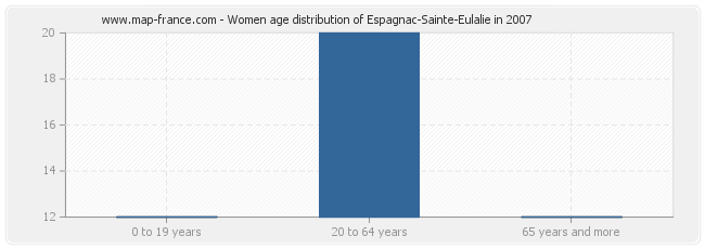 Women age distribution of Espagnac-Sainte-Eulalie in 2007