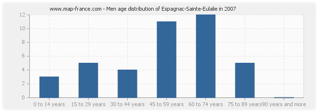 Men age distribution of Espagnac-Sainte-Eulalie in 2007