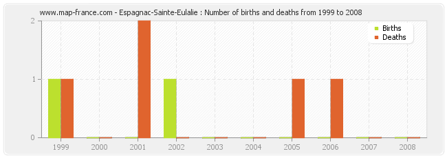 Espagnac-Sainte-Eulalie : Number of births and deaths from 1999 to 2008