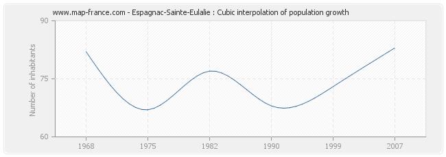 Espagnac-Sainte-Eulalie : Cubic interpolation of population growth