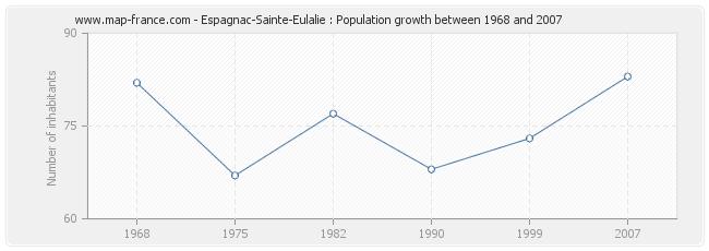 Population Espagnac-Sainte-Eulalie