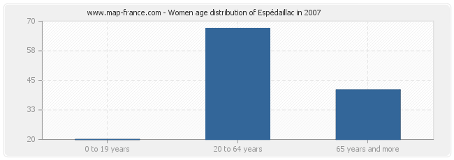 Women age distribution of Espédaillac in 2007