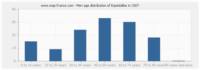 Men age distribution of Espédaillac in 2007