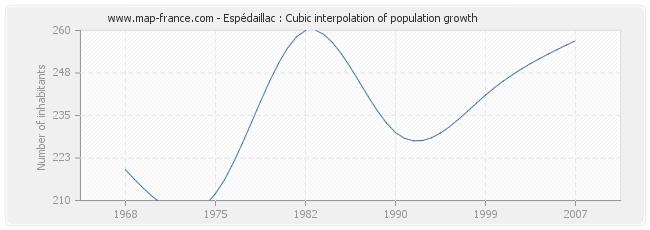 Espédaillac : Cubic interpolation of population growth