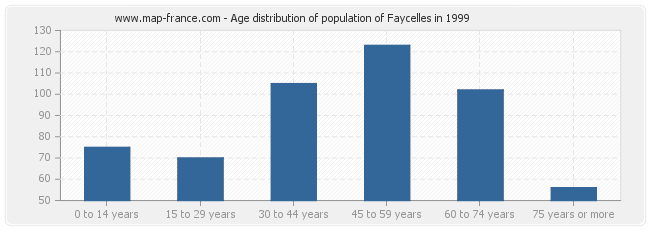 Age distribution of population of Faycelles in 1999