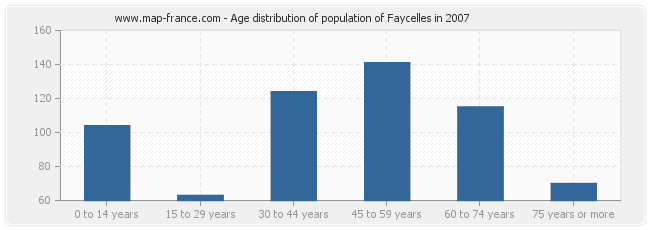 Age distribution of population of Faycelles in 2007