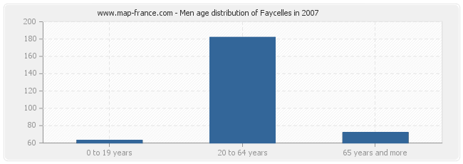 Men age distribution of Faycelles in 2007