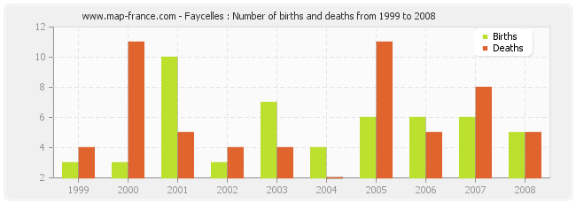 Faycelles : Number of births and deaths from 1999 to 2008