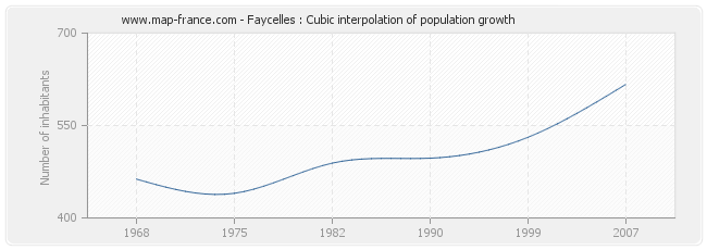 Faycelles : Cubic interpolation of population growth