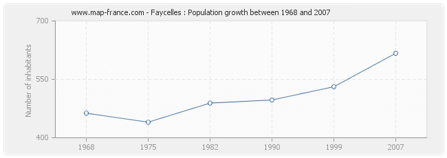 Population Faycelles