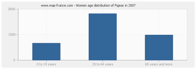Women age distribution of Figeac in 2007