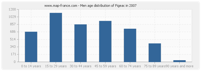 Men age distribution of Figeac in 2007