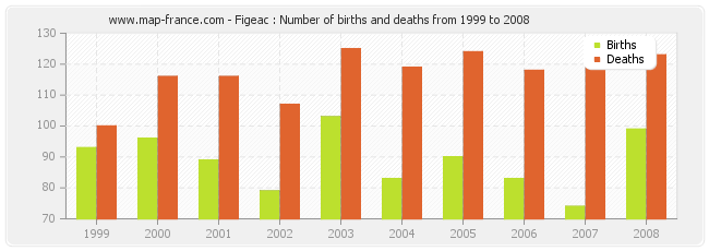 Figeac : Number of births and deaths from 1999 to 2008