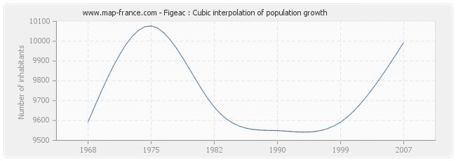 Figeac : Cubic interpolation of population growth