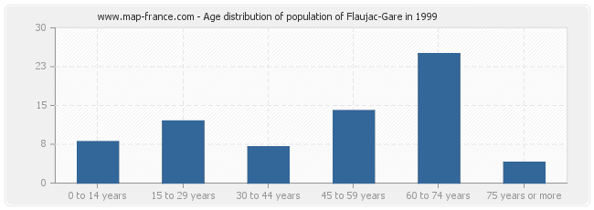 Age distribution of population of Flaujac-Gare in 1999