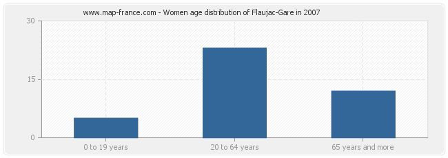 Women age distribution of Flaujac-Gare in 2007