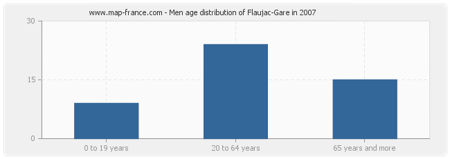Men age distribution of Flaujac-Gare in 2007