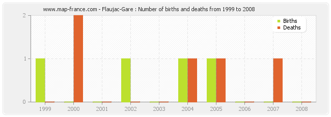 Flaujac-Gare : Number of births and deaths from 1999 to 2008