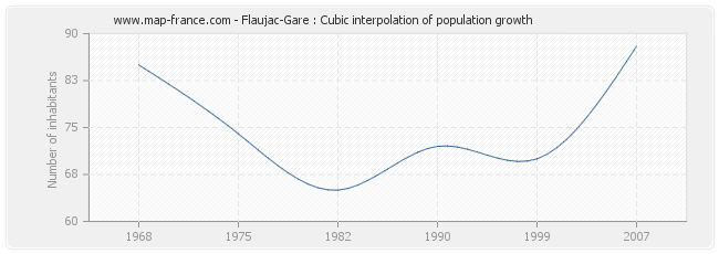 Flaujac-Gare : Cubic interpolation of population growth