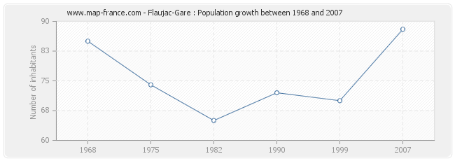 Population Flaujac-Gare